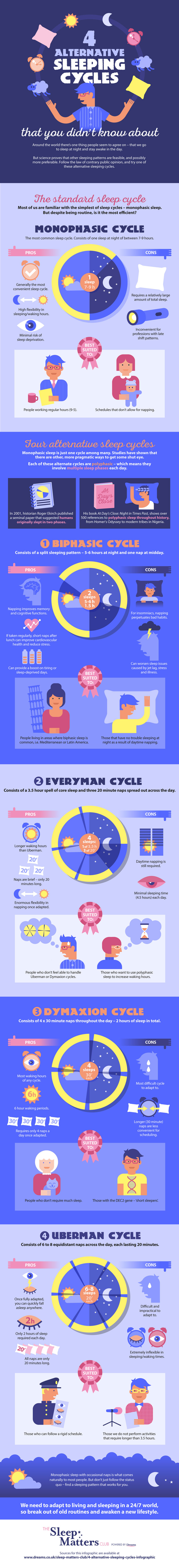 4 Sleeping Cycles Infographic