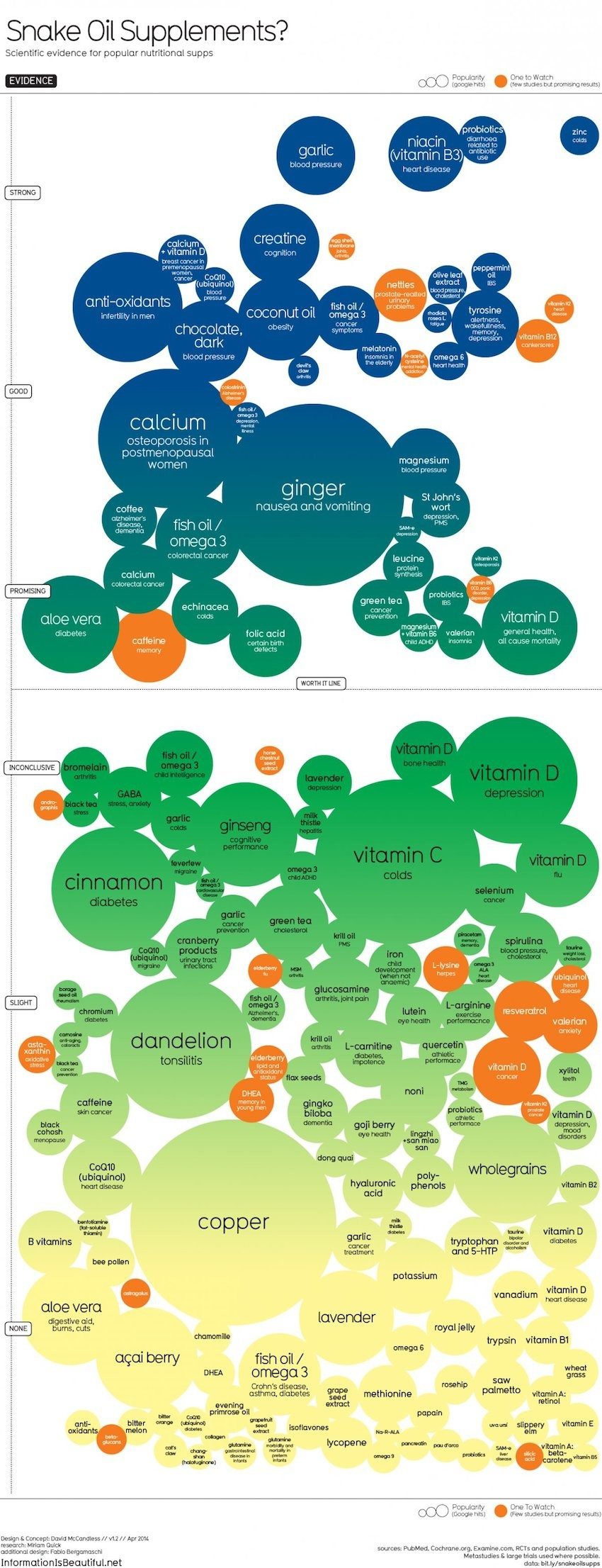 All The Truth About Natural Supps Infographic