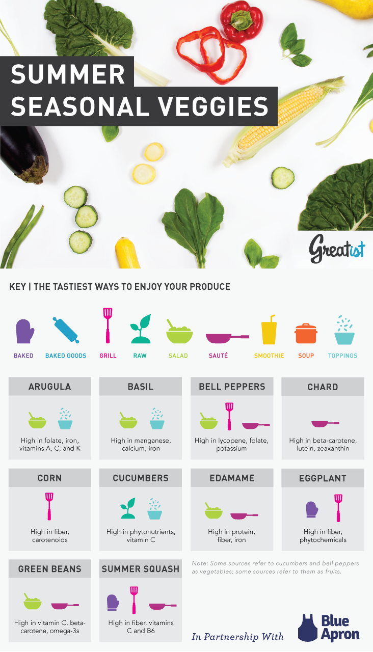 Best Seasonal Veggies For Summer: Their Benefits And Best Ways To Eat Infographic